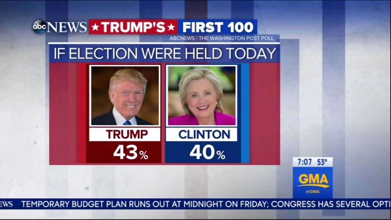 Good Morning America Segments Today : Stephanopoulos 'surprised trump would beat clinton again