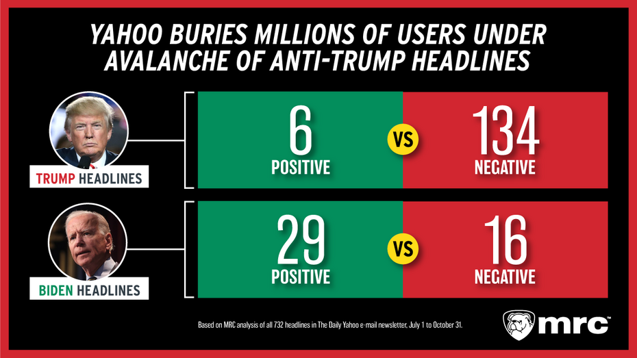 Trump Yahoo Study