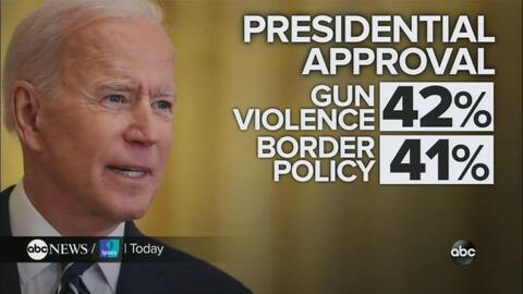 Crickets: CBS Silent on MASSIVE Disapproval for Biden at the Border