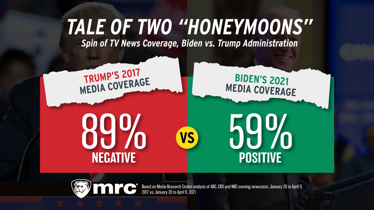 STUDY: Once Top Trump-Bashers, TV News Now Loves Joe Biden