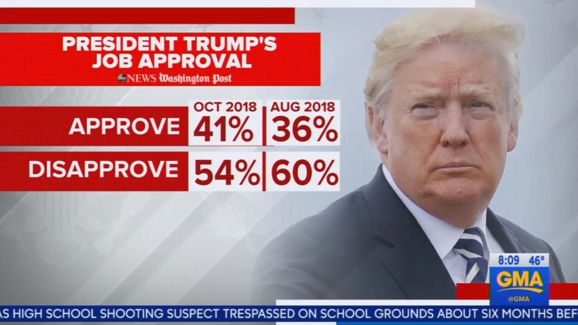 ABC Dismisses Uptick in President Trump's Approval Rating Before Nov.
