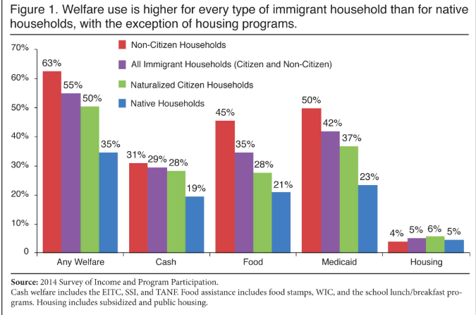 Source: Center for Immigration Studies