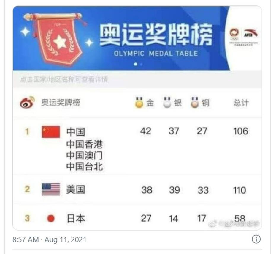 Weibo social media on China medals